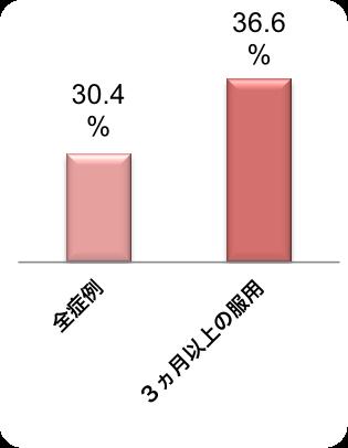 妊娠率グラフ(玄和堂診療所)