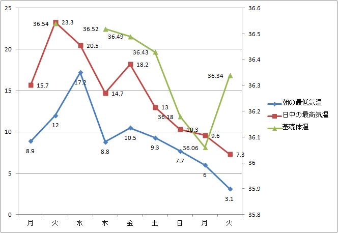気温と基礎体温のグラフ